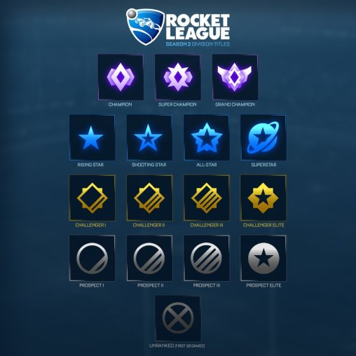 rocketleageseason2ranks